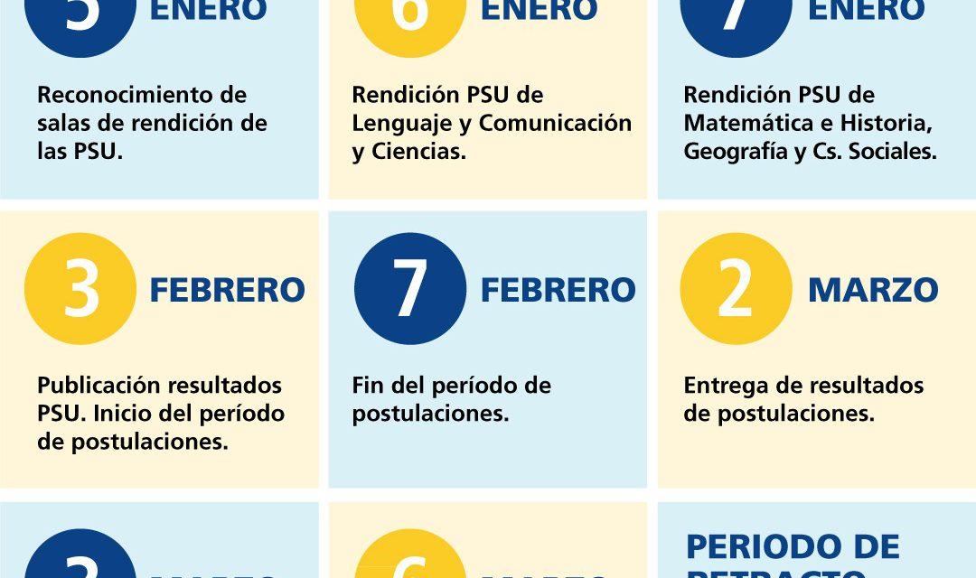 DAEM de Los Andes informa sobre Prueba de Selección Universitaria
